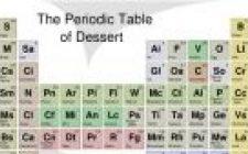 La tavola periodica dei dolci