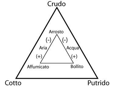 triangolo culinario