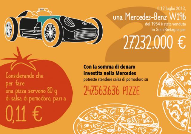 infografica cibo auto