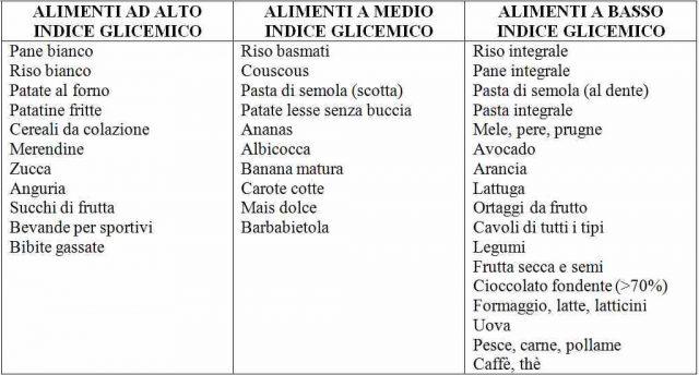 tabella-indice-glicemico-2
