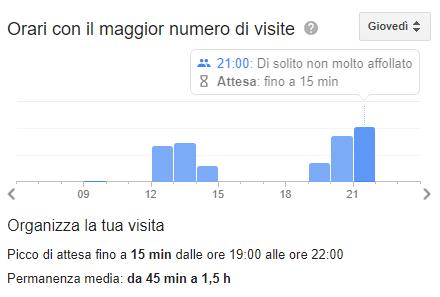 tempi_attesa_ristorante_google