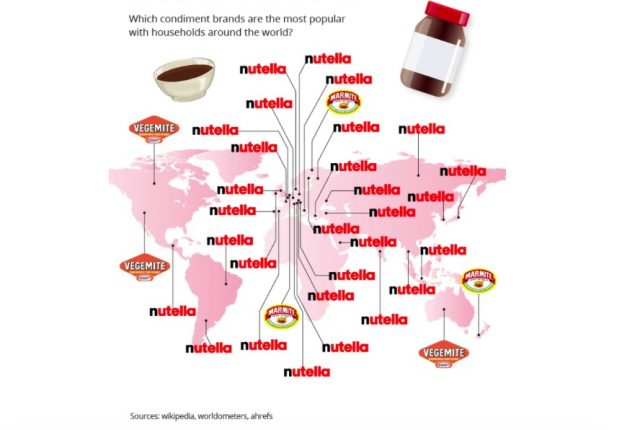 Nutella is the most popular spread in the world thumbnail